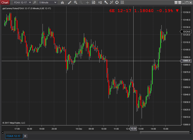 Ninjatrader Chart Currency Ticker (or possibly anything