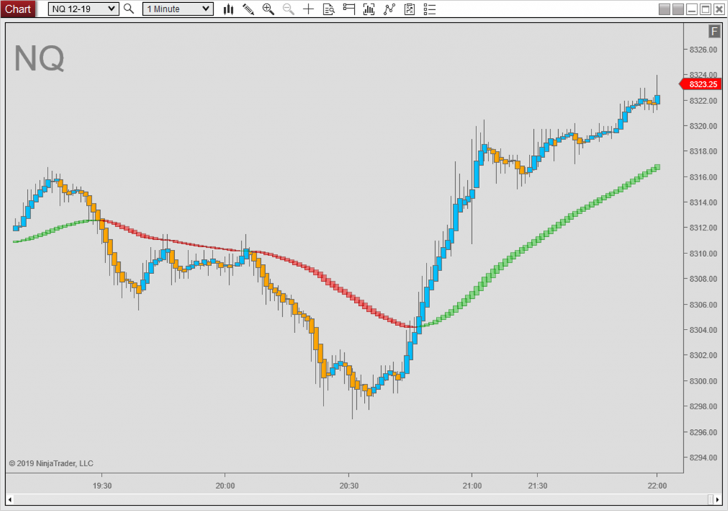 2 instances of PJSHeikenAshi, one for the main bars, one for a 60 period EMA